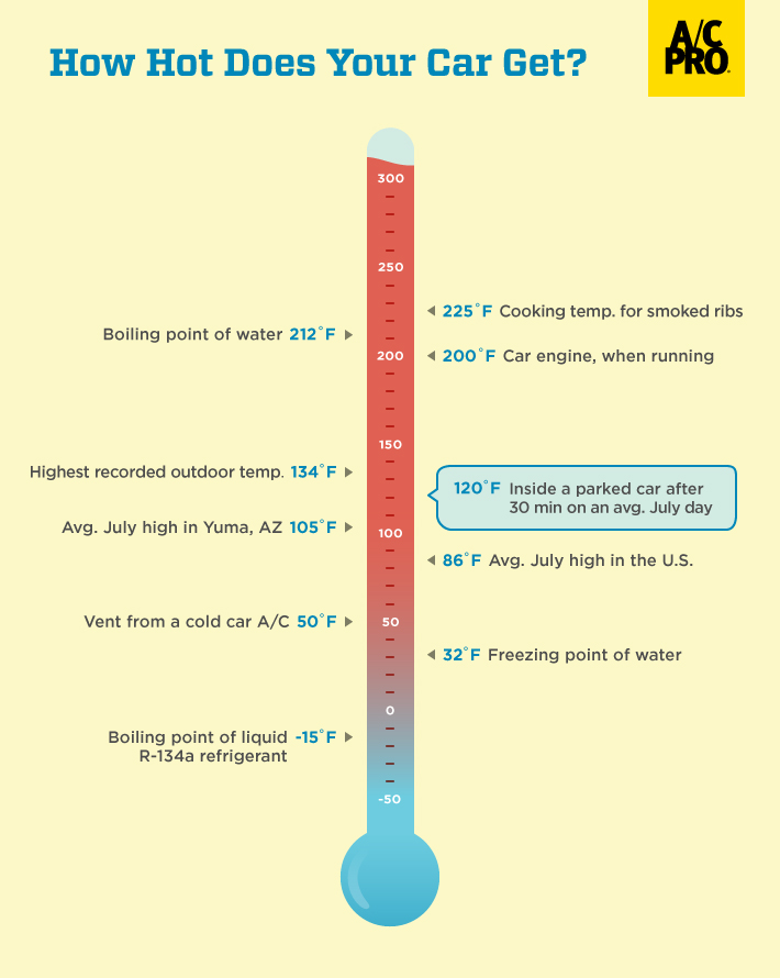 AC-Pro-How-Hot-Does-Your-Car-Get-infographic2